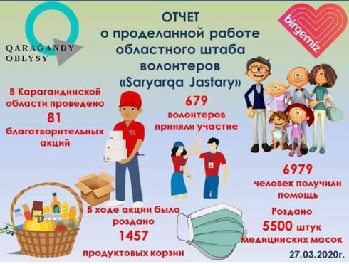 Карагандинские волонтёры занимаются доставкой продуктов и лекарств пожилым жителям области