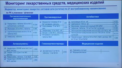 Минздрав озвучил список наиболее востребованных лекарств в Казахстане
