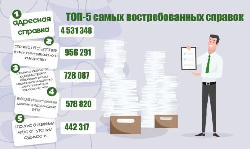 Правительство для граждан назвало ТОП-5 самых востребованных справок